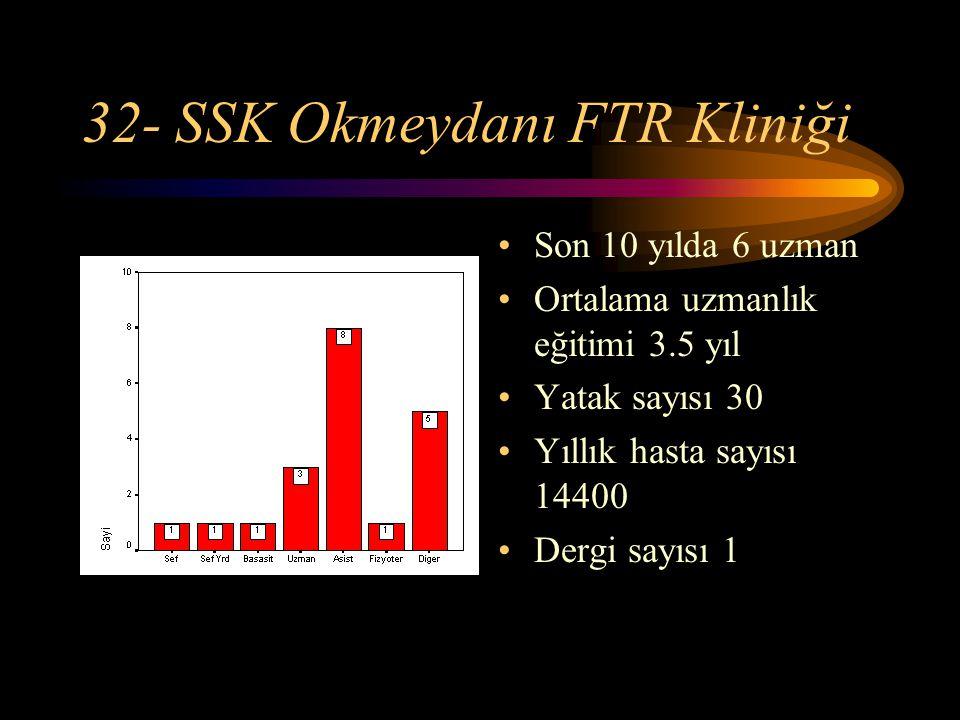 32- SSK Okmeydanı FTR Kliniği Son 10 yılda 6 uzman Ortalama uzmanlık eğitimi 3.5 yıl Yatak sayısı 30 Yıllık hasta sayısı 14400 Dergi sayısı 1