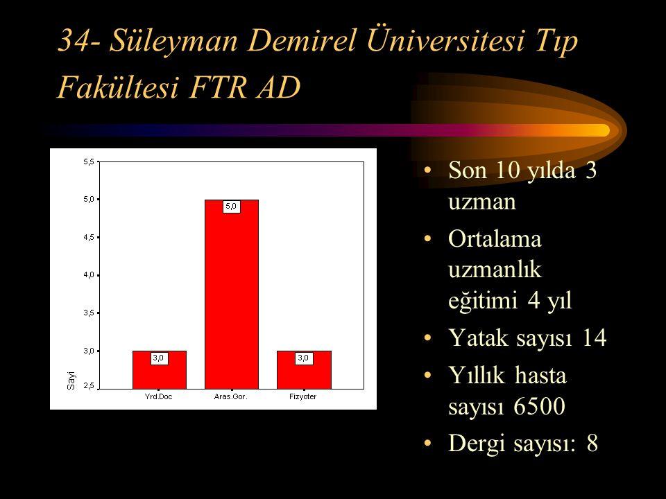 34- Süleyman Demirel Üniversitesi Tıp Fakültesi FTR AD Son 10 yılda 3 uzman Ortalama uzmanlık eğitimi 4 yıl Yatak sayısı 14 Yıllık hasta sayısı 6500 D