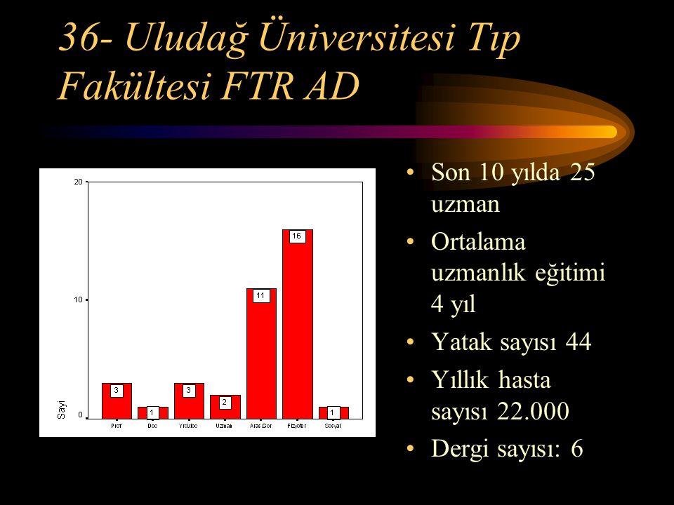 36- Uludağ Üniversitesi Tıp Fakültesi FTR AD Son 10 yılda 25 uzman Ortalama uzmanlık eğitimi 4 yıl Yatak sayısı 44 Yıllık hasta sayısı 22.000 Dergi sa