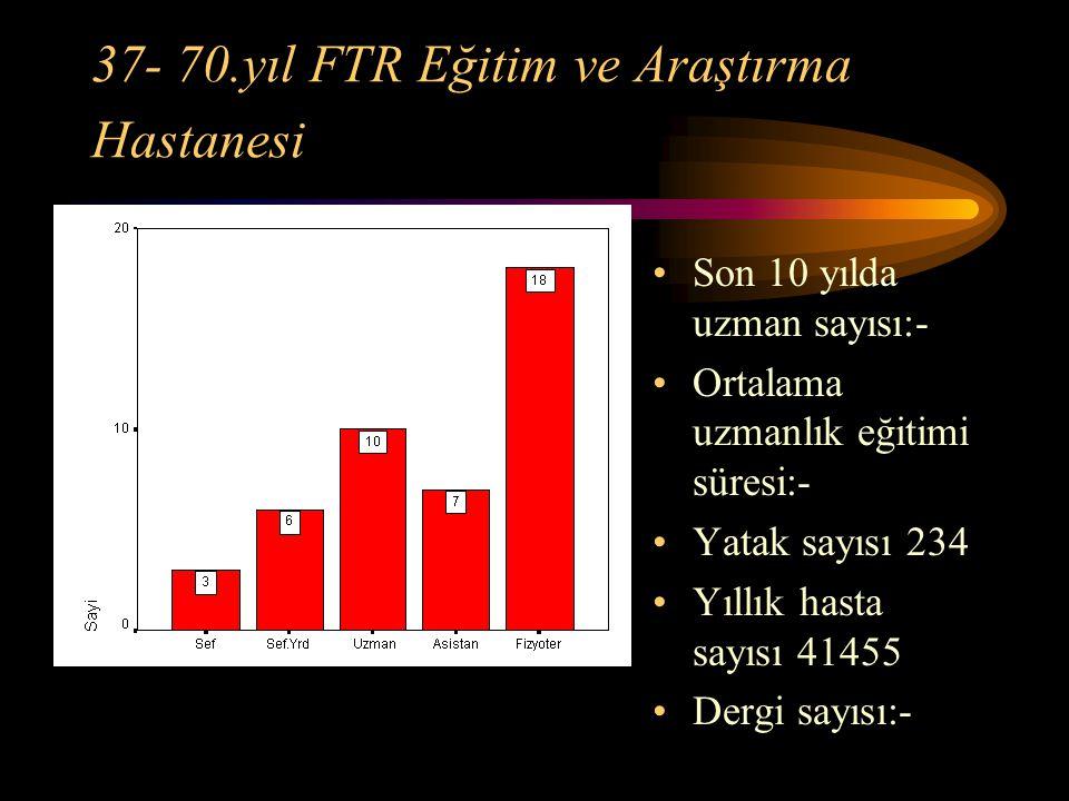 37- 70.yıl FTR Eğitim ve Araştırma Hastanesi Son 10 yılda uzman sayısı:- Ortalama uzmanlık eğitimi süresi:- Yatak sayısı 234 Yıllık hasta sayısı 41455