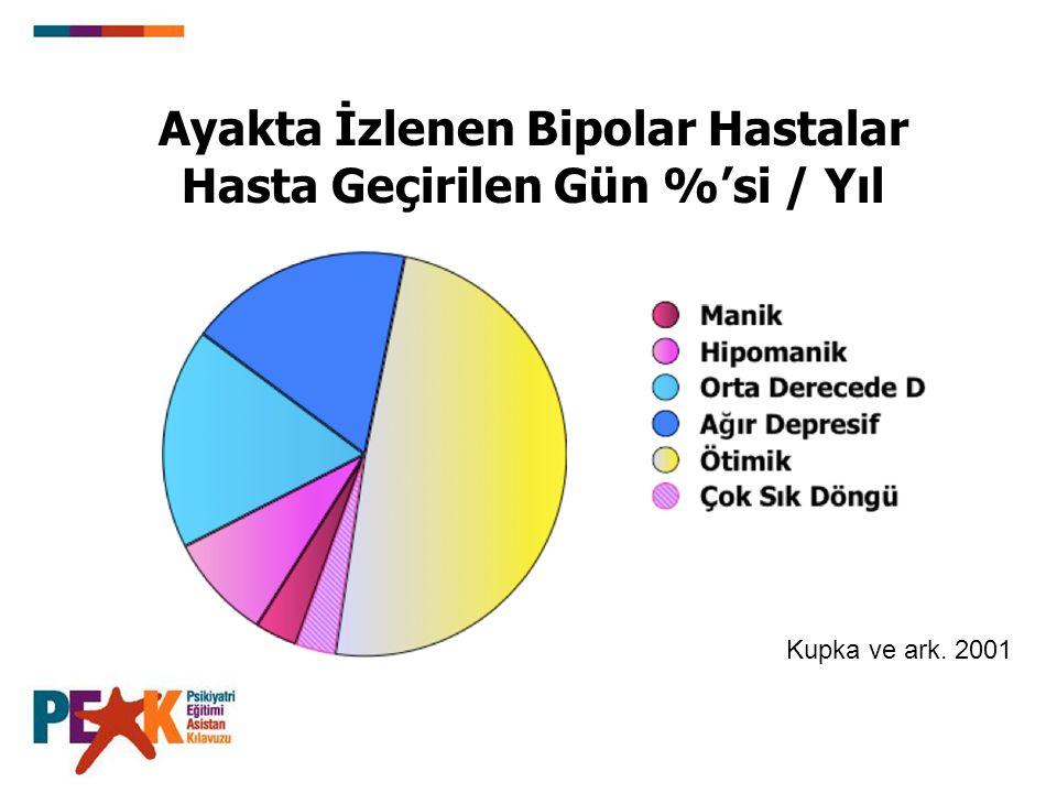 Ayakta İzlenen Bipolar Hastalar Hasta Geçirilen Gün %'si / Yıl Kupka ve ark. 2001