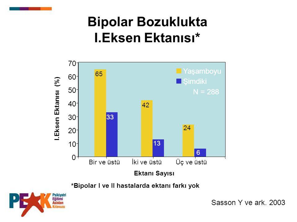 0 10 20 30 40 50 60 70 Bir ve üstüİki ve üstüÜç ve üstü Yaşamboyu Şimdiki Sasson Y ve ark. 2003 *Bipolar I ve II hastalarda ektanı farkı yok I.Eksen E