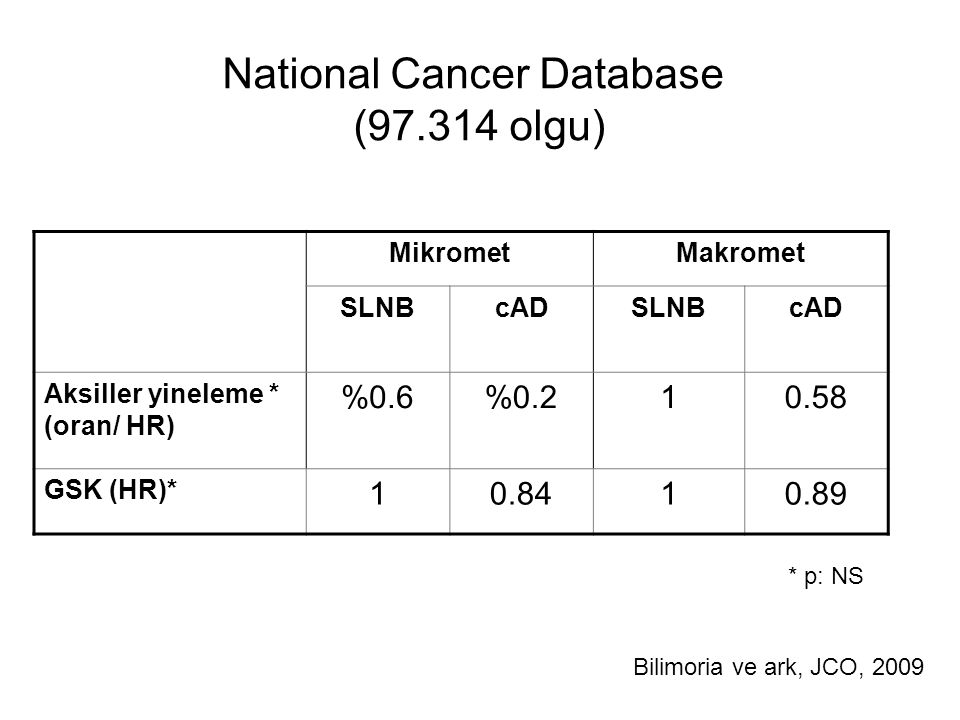 National Cancer Database ( olgu) MikrometMakromet SLNBcADSLNBcAD Aksiller yineleme * (oran/ HR) %0.6% GSK (HR)* Bilimoria ve ark, JCO, 2009 * p: NS