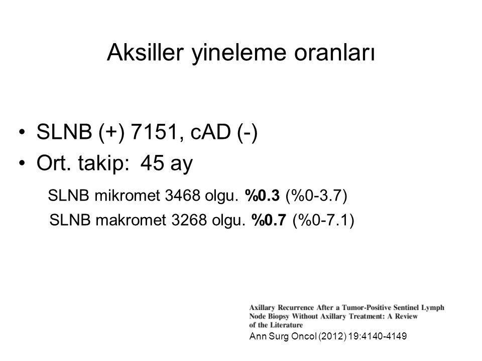 Aksiller yineleme oranları SLNB (+) 7151, cAD (-) Ort.