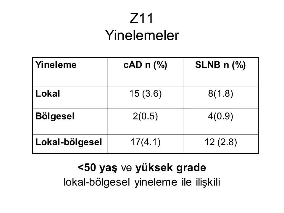 Z11 Yinelemeler <50 yaş ve yüksek grade lokal-bölgesel yineleme ile ilişkili YinelemecAD n (%)SLNB n (%) Lokal15 (3.6)8(1.8) Bölgesel2(0.5)4(0.9) Lokal-bölgesel17(4.1)12 (2.8)