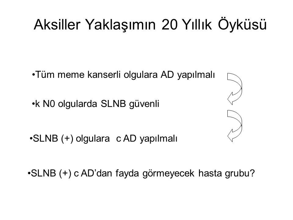 Aksiller Yaklaşımın 20 Yıllık Öyküsü Tüm meme kanserli olgulara AD yapılmalı k N0 olgularda SLNB güvenli SLNB (+) olgulara c AD yapılmalı SLNB (+) c AD'dan fayda görmeyecek hasta grubu