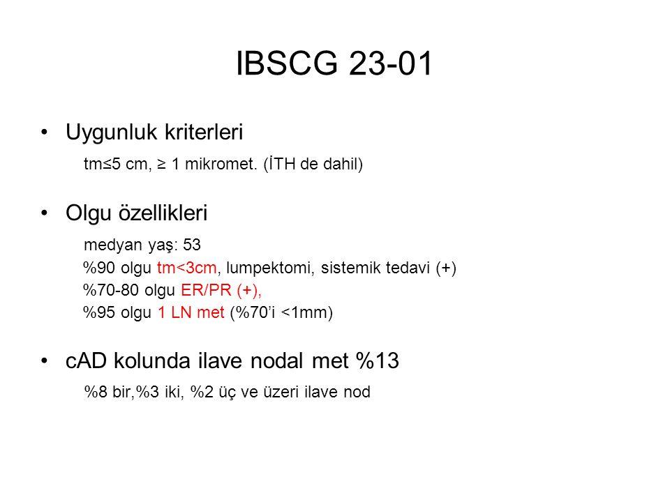 IBSCG 23-01 Uygunluk kriterleri tm≤5 cm, ≥ 1 mikromet.
