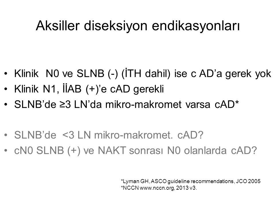 Aksiller diseksiyon endikasyonları Klinik N0 ve SLNB (-) (İTH dahil) ise c AD'a gerek yok Klinik N1, İİAB (+)'e cAD gerekli SLNB'de ≥3 LN'da mikro-makromet varsa cAD* SLNB'de <3 LN mikro-makromet.
