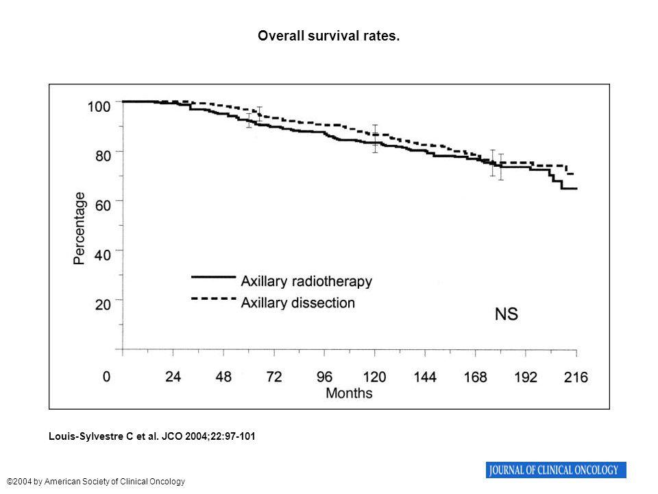 Overall survival rates. Louis-Sylvestre C et al.
