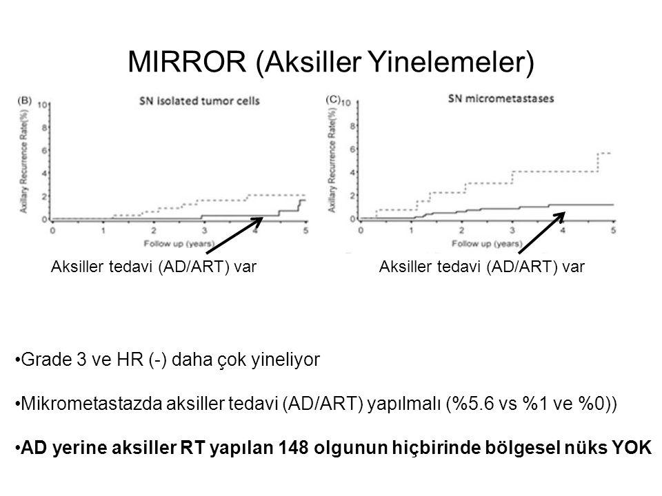 MIRROR (Aksiller Yinelemeler) Grade 3 ve HR (-) daha çok yineliyor Mikrometastazda aksiller tedavi (AD/ART) yapılmalı (%5.6 vs %1 ve %0)) AD yerine aksiller RT yapılan 148 olgunun hiçbirinde bölgesel nüks YOK Aksiller tedavi (AD/ART) var