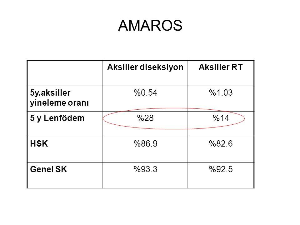 Aksiller diseksiyonAksiller RT 5y.aksiller yineleme oranı %0.54%1.03 5 y Lenfödem%28%14 HSK%86.9%82.6 Genel SK%93.3%92.5 AMAROS