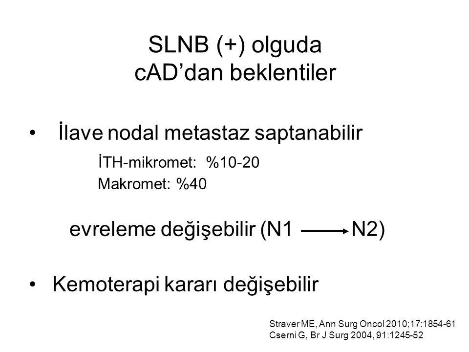 SLNB (+) olguda cAD'dan beklentiler İlave nodal metastaz saptanabilir İTH-mikromet: %10-20 Makromet: %40 evreleme değişebilir (N1 N2) Kemoterapi kararı değişebilir Straver ME, Ann Surg Oncol 2010;17:1854-61 Cserni G, Br J Surg 2004, 91:1245-52