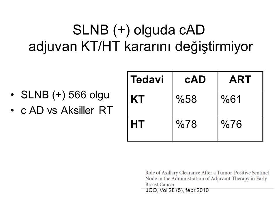 SLNB (+) 566 olgu c AD vs Aksiller RT TedavicADART KT%58%61 HT%78%76 SLNB (+) olguda cAD adjuvan KT/HT kararını değiştirmiyor JCO, Vol 28 (5), febr.2010
