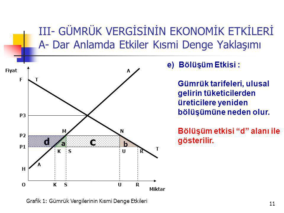 11 d b III- GÜMRÜK VERGİSİNİN EKONOMİK ETKİLERİ A- Dar Anlamda Etkiler Kısmi Denge Yaklaşımı A P3 T T P2 Miktar Fiyat Grafik 1: Gümrük Vergilerinin Kısmi Denge Etkileri H U P1 SRK c a USRK A NM F e) Bölüşüm Etkisi : Gümrük tarifeleri, ulusal gelirin tüketicilerden üreticilere yeniden bölüşümüne neden olur.