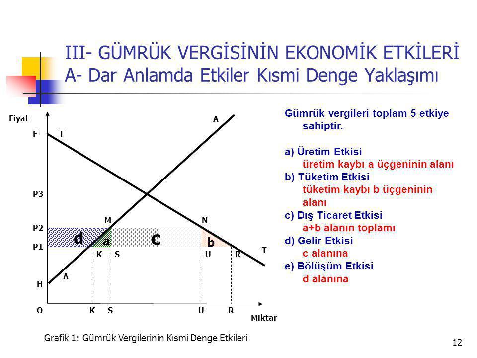 12 d b III- GÜMRÜK VERGİSİNİN EKONOMİK ETKİLERİ A- Dar Anlamda Etkiler Kısmi Denge Yaklaşımı A P3 T T P2 Miktar Fiyat Grafik 1: Gümrük Vergilerinin Kısmi Denge Etkileri H U P1 SRK c a USRK A NM F O Gümrük vergileri toplam 5 etkiye sahiptir.