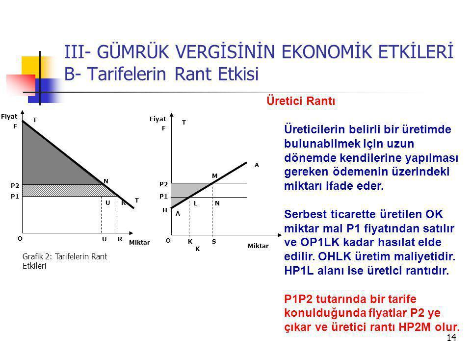 14 III- GÜMRÜK VERGİSİNİN EKONOMİK ETKİLERİ B- Tarifelerin Rant Etkisi T T P2 Miktar Fiyat Grafik 2: Tarifelerin Rant Etkileri U P1 R UR F N S T P2 Miktar Fiyat H P1 L A K F N M A K O O Üretici Rantı Üreticilerin belirli bir üretimde bulunabilmek için uzun dönemde kendilerine yapılması gereken ödemenin üzerindeki miktarı ifade eder.