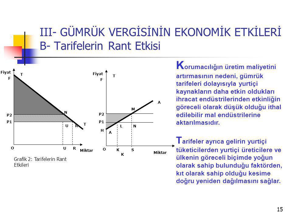 15 III- GÜMRÜK VERGİSİNİN EKONOMİK ETKİLERİ B- Tarifelerin Rant Etkisi T T P2 Miktar Fiyat Grafik 2: Tarifelerin Rant Etkileri U P1 R UR F N S T P2 Miktar Fiyat H P1 L A K F N M A K O O K orumacılığın üretim maliyetini artırmasının nedeni, gümrük tarifeleri dolayısıyla yurtiçi kaynakların daha etkin oldukları ihracat endüstrilerinden etkinliğin göreceli olarak düşük olduğu ithal edilebilir mal endüstrilerine aktarılmasıdır.