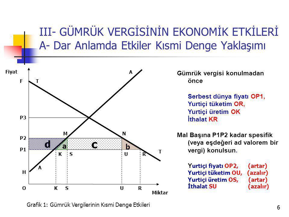 6 d b III- GÜMRÜK VERGİSİNİN EKONOMİK ETKİLERİ A- Dar Anlamda Etkiler Kısmi Denge Yaklaşımı A P3 T T P2 Miktar Fiyat Grafik 1: Gümrük Vergilerinin Kısmi Denge Etkileri H U P1 SRK c a USRK A NM F Gümrük vergisi konulmadan önce Serbest dünya fiyatı OP1, Yurtiçi tüketim OR, Yurtiçi üretim OK İthalat KR Mal Başına P1P2 kadar spesifik (veya eşdeğeri ad valorem bir vergi) konulsun.
