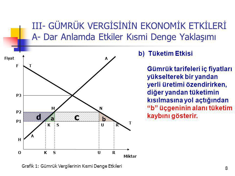8 d b III- GÜMRÜK VERGİSİNİN EKONOMİK ETKİLERİ A- Dar Anlamda Etkiler Kısmi Denge Yaklaşımı A P3 T T P2 Miktar Fiyat Grafik 1: Gümrük Vergilerinin Kısmi Denge Etkileri H U P1 SRK c a USRK A NM F b) Tüketim Etkisi Gümrük tarifeleri iç fiyatları yükselterek bir yandan yerli üretimi özendirirken, diğer yandan tüketimin kısılmasına yol açtığından b üçgeninin alanı tüketim kaybını gösterir.