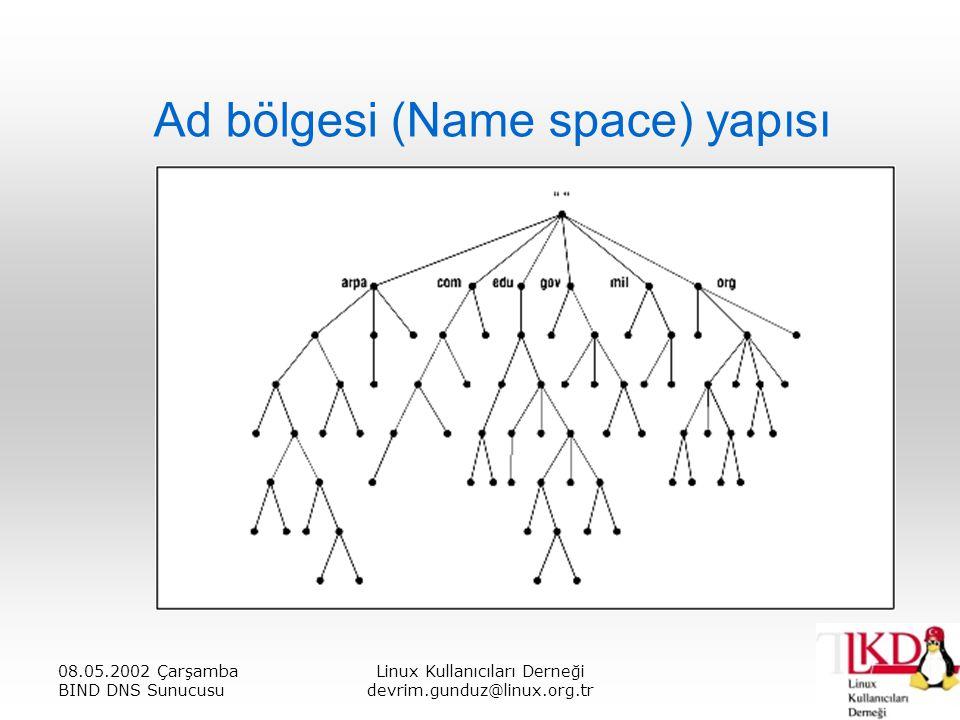 08.05.2002 Çarşamba BIND DNS Sunucusu Linux Kullanıcıları Derneği devrim.gunduz@linux.org.tr Ad bölgesi (Name space) yapısı  Bu ağaçtaki her bir düğüm (noktasız halde) 63 karaktere kadar uzayabilir.