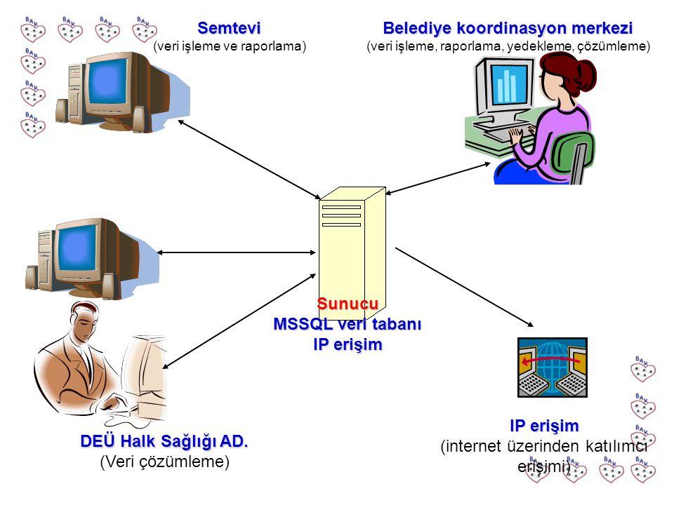 Belediye koordinasyon merkezi (veri işleme, raporlama, yedekleme, çözümleme) DEÜ Halk Sağlığı AD. (Veri çözümleme) IP erişim (internet üzerinden katıl