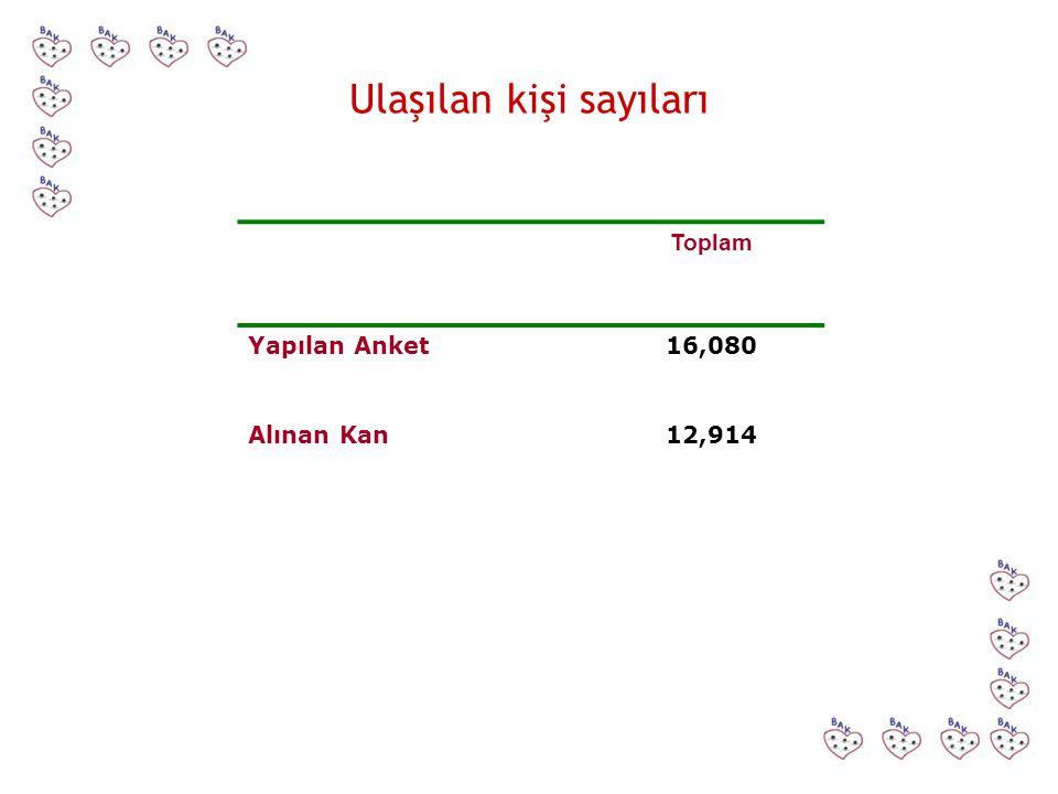 Ulaşılan kişi sayıları Toplam Yapılan Anket16,080 Alınan Kan12,914