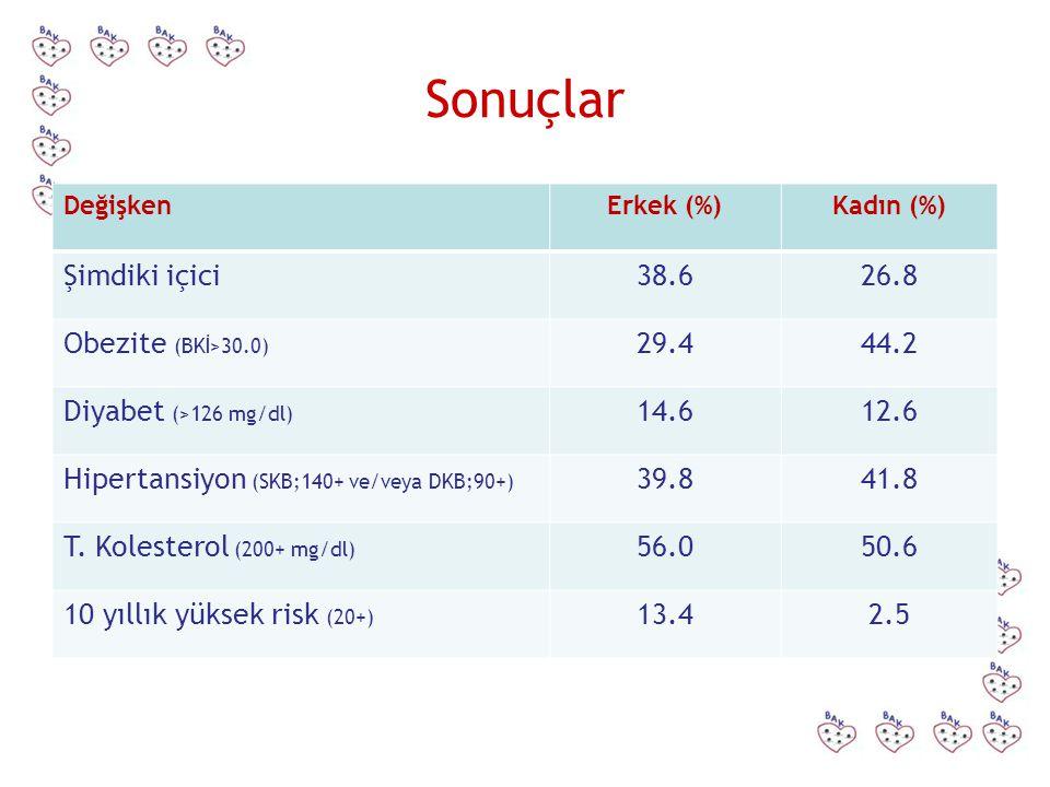 Sonuçlar DeğişkenErkek (%)Kadın (%) Şimdiki içici38.626.8 Obezite (BKİ>30.0) 29.444.2 Diyabet (>126 mg/dl) 14.612.6 Hipertansiyon (SKB;140+ ve/veya DK