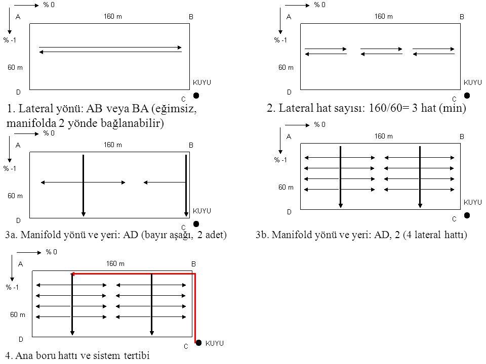 1. Lateral yönü: AB veya BA (eğimsiz, manifolda 2 yönde bağlanabilir) 3a. Manifold yönü ve yeri: AD (bayır aşağı, 2 adet) 4. Ana boru hattı ve sistem