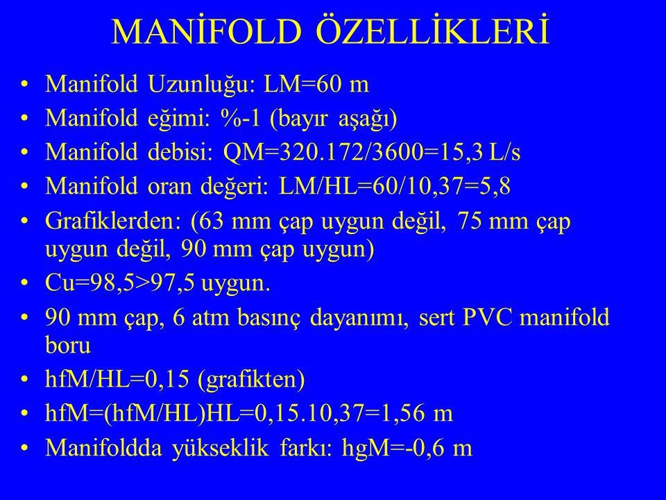 MANİFOLD ÖZELLİKLERİ Manifold Uzunluğu: LM=60 m Manifold eğimi: %-1 (bayır aşağı) Manifold debisi: QM=320.172/3600=15,3 L/s Manifold oran değeri: LM/H