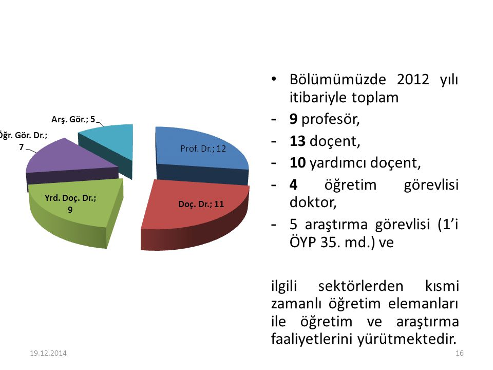 Bölümümüzde 2012 yılı itibariyle toplam - 9 profesör, - 13 doçent, - 10 yardımcı doçent, - 4 öğretim görevlisi doktor, - 5 araştırma görevlisi (1'i ÖY