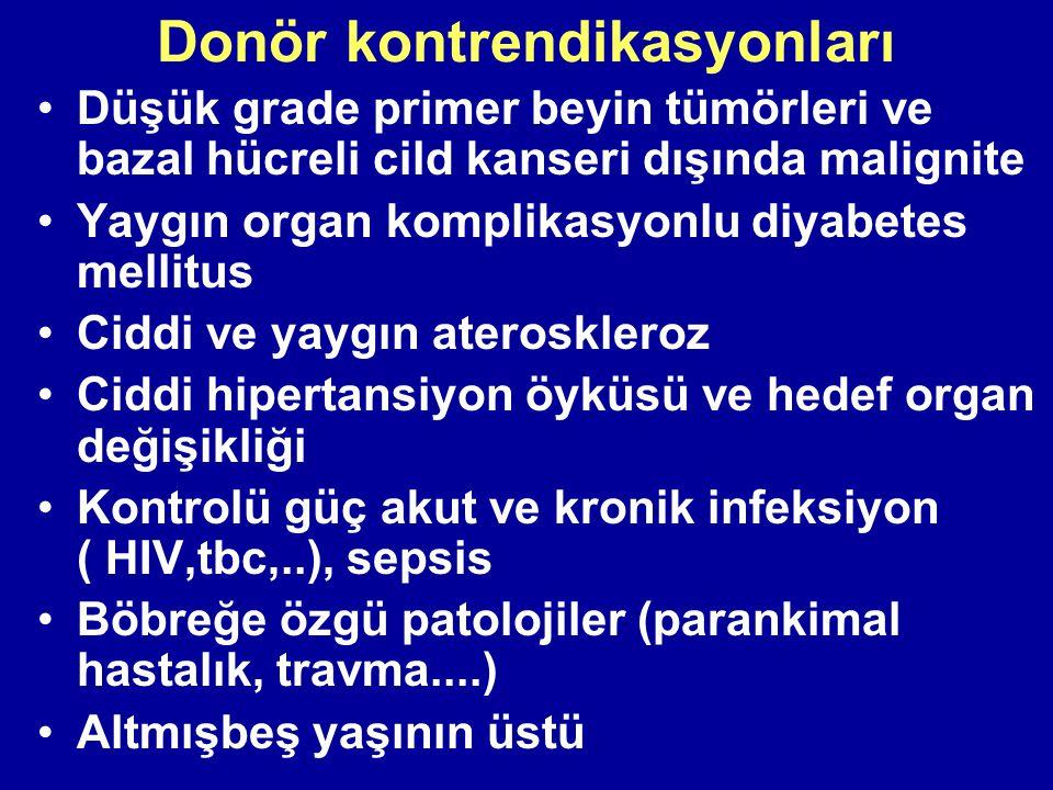 Donör kontrendikasyonları Düşük grade primer beyin tümörleri ve bazal hücreli cild kanseri dışında malignite Yaygın organ komplikasyonlu diyabetes mel