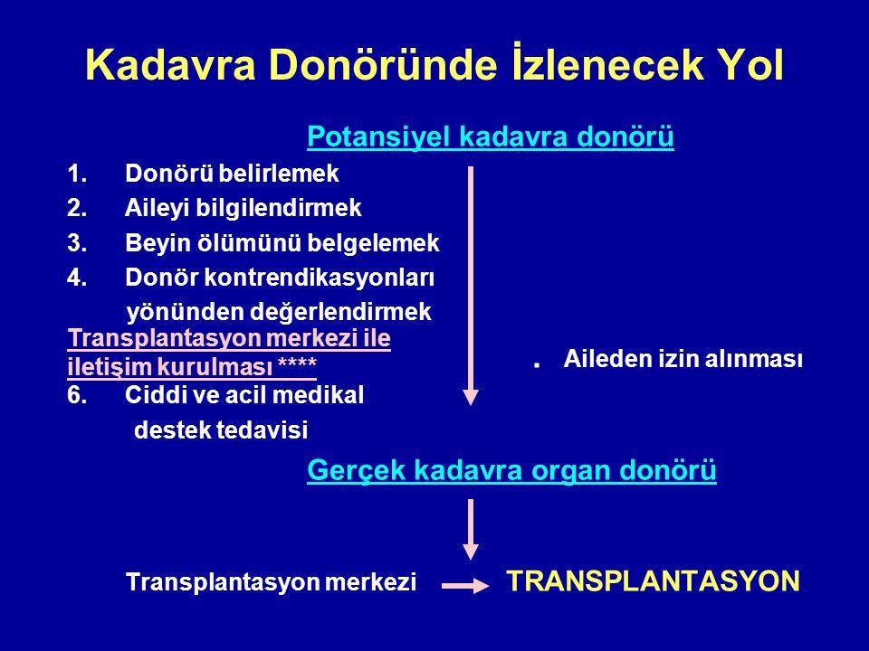 Kadavra Donöründe İzlenecek Yol Potansiyel kadavra donörü 1.Donörü belirlemek 2.Aileyi bilgilendirmek 3.Beyin ölümünü belgelemek 4.Donör kontrendikasy