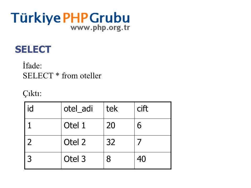SELECT İfade: SELECT * from oteller Çıktı: idotel_aditekcift 1Otel 1206 2Otel 2327 3Otel 3840
