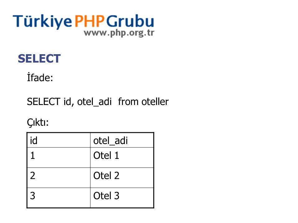 SELECT İfade: SELECT id, otel_adi from oteller Çıktı: idotel_adi 1Otel 1 2Otel 2 3Otel 3