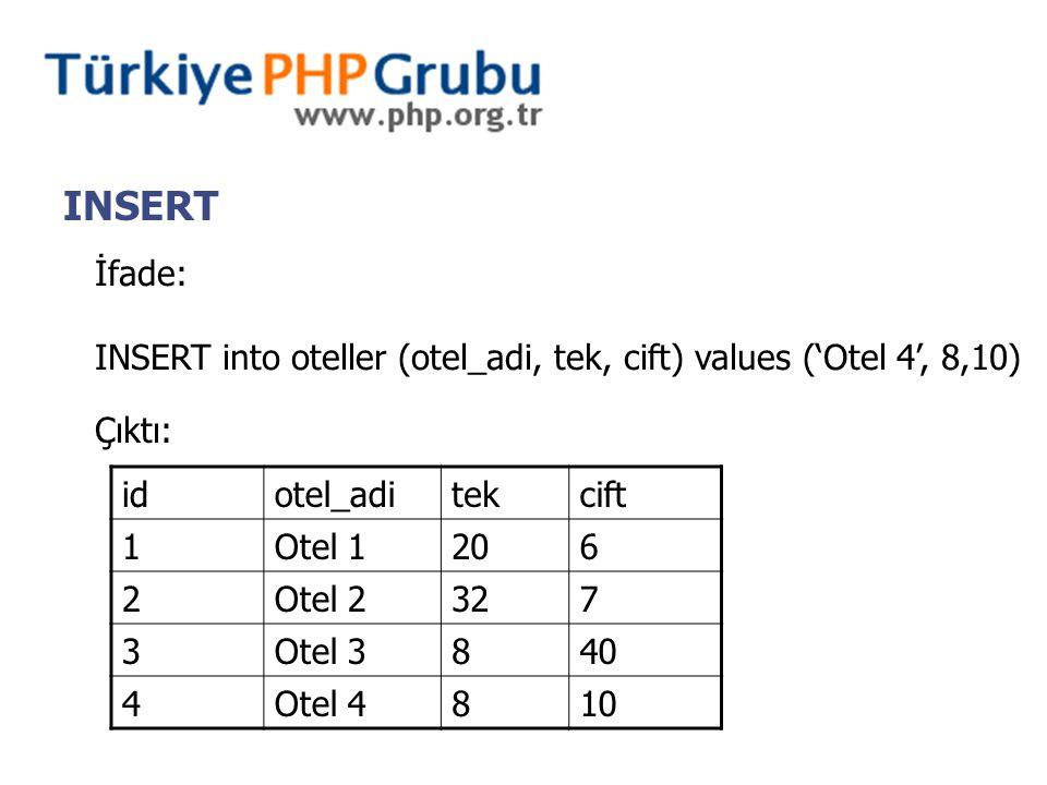 INSERT İfade: INSERT into oteller (otel_adi, tek, cift) values ('Otel 4', 8,10) Çıktı: idotel_aditekcift 1Otel 1206 2Otel 2327 3Otel 3840 4Otel 4810