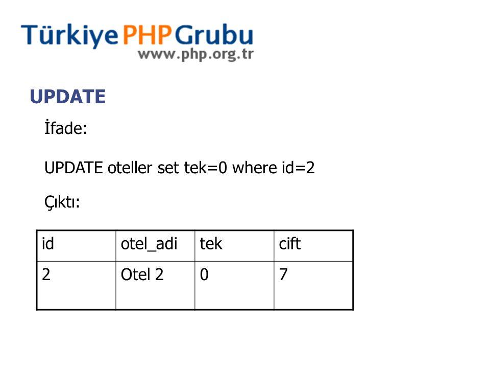 UPDATE İfade: UPDATE oteller set tek=0 where id=2 Çıktı: idotel_aditekcift 2Otel 207