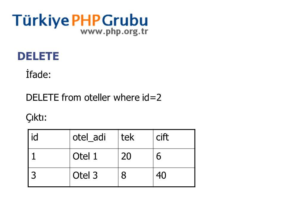 DELETE İfade: DELETE from oteller where id=2 Çıktı: idotel_aditekcift 1Otel 1206 3Otel 3840
