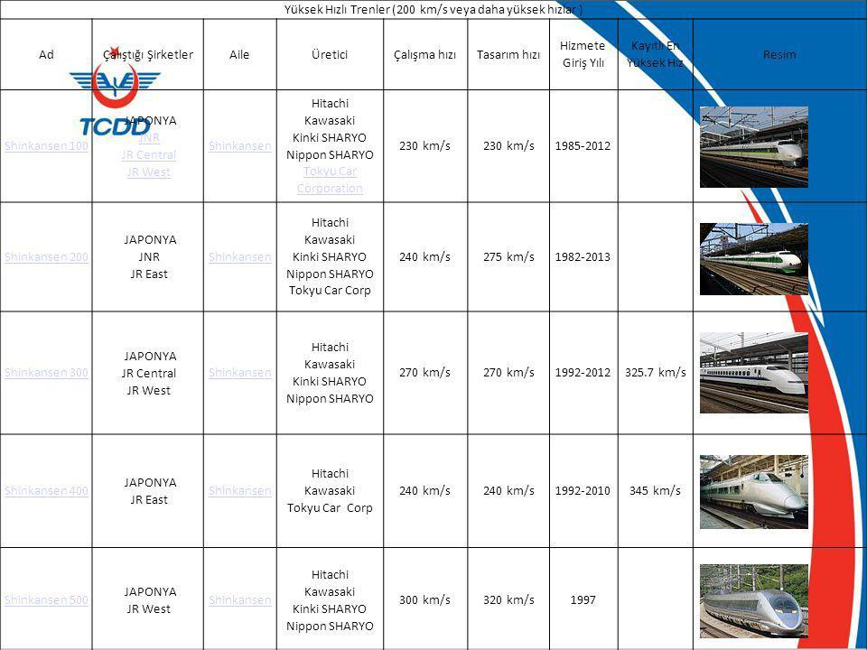 Yüksek Hızlı Trenler (200 km/s veya daha yüksek hızlar ) AdÇalıştığı ŞirketlerAileÜreticiÇalışma hızıTasarım hızı Hizmete Giriş Yılı Kayıtlı En Yüksek