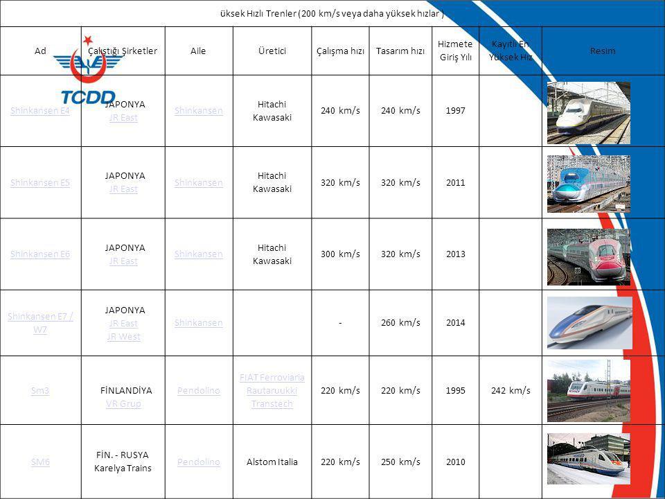 üksek Hızlı Trenler (200 km/s veya daha yüksek hızlar ) AdÇalıştığı ŞirketlerAileÜreticiÇalışma hızıTasarım hızı Hizmete Giriş Yılı Kayıtlı En Yüksek