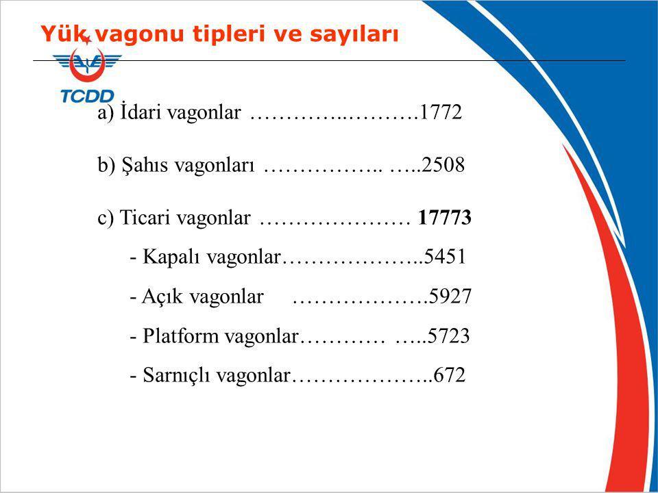 (2010 yılı istatistiklerine göre) Yük vagonu tipleri ve sayıları a) İdari vagonlar …………..……….1772 b) Şahıs vagonları …………….. …..2508 c) Ticari vagonla