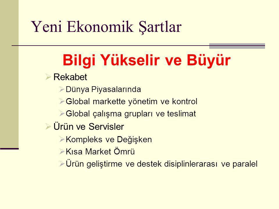 Yeni Ekonomik Şartlar Bilgi Yükselir ve Büyür  Rekabet  Dünya Piyasalarında  Global markette yönetim ve kontrol  Global çalışma grupları ve teslimat  Ürün ve Servisler  Kompleks ve Değişken  Kısa Market Ömrü  Ürün geliştirme ve destek disiplinlerarası ve paralel