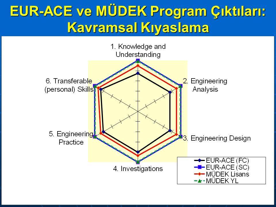 10 FENBİLKON 5, 16-18 Mayıs 2013, EOGÜ, Eskişehir EUR-ACE ve MÜDEK Program Çıktıları: Kavramsal Kıyaslama
