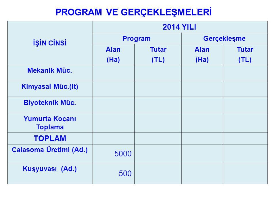 PROGRAM VE GERÇEKLEŞMELERİ İŞİN CİNSİ 2014 YILI ProgramGerçekleşme Alan (Ha) Tutar (TL) Alan (Ha) Tutar (TL) Mekanik Müc.