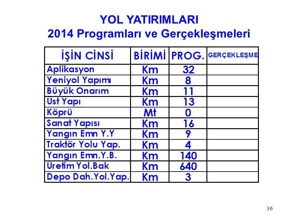 36 YOL YATIRIMLARI 2014 Programları ve Gerçekleşmeleri