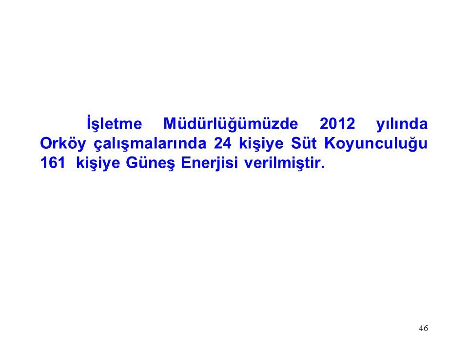 İşletme Müdürlüğümüzde 2012 yılında Orköy çalışmalarında 24 kişiye Süt Koyunculuğu 161 kişiye Güneş Enerjisi verilmiştir. 46