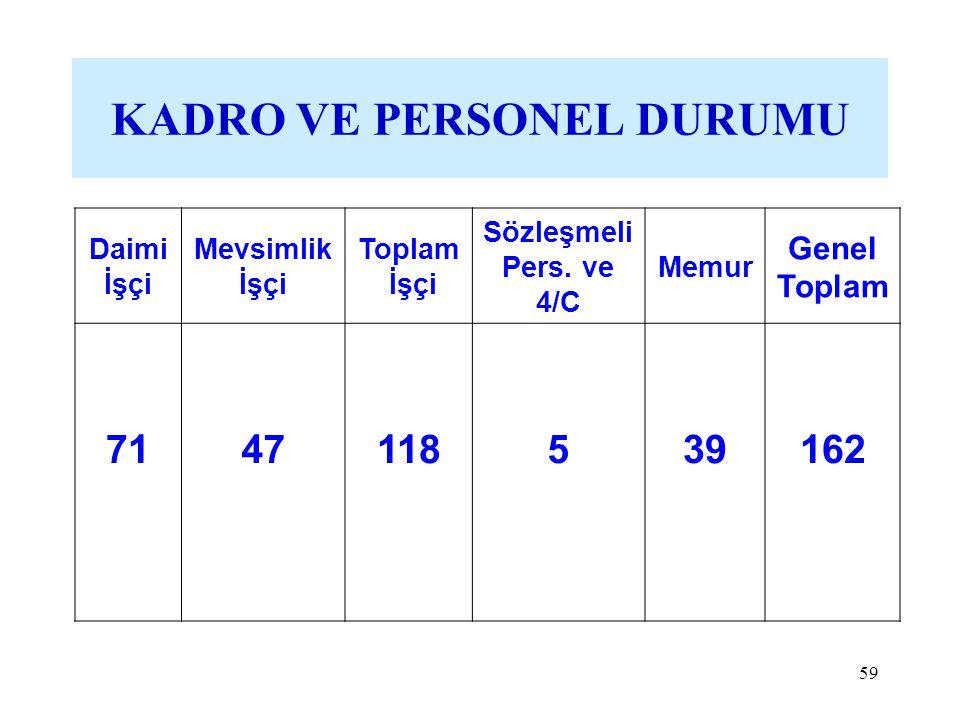 59 KADRO VE PERSONEL DURUMU Daimi İşçi Mevsimlik İşçi Toplam İşçi Sözleşmeli Pers. ve 4/C Memur Genel Toplam 7147118 5 39 162