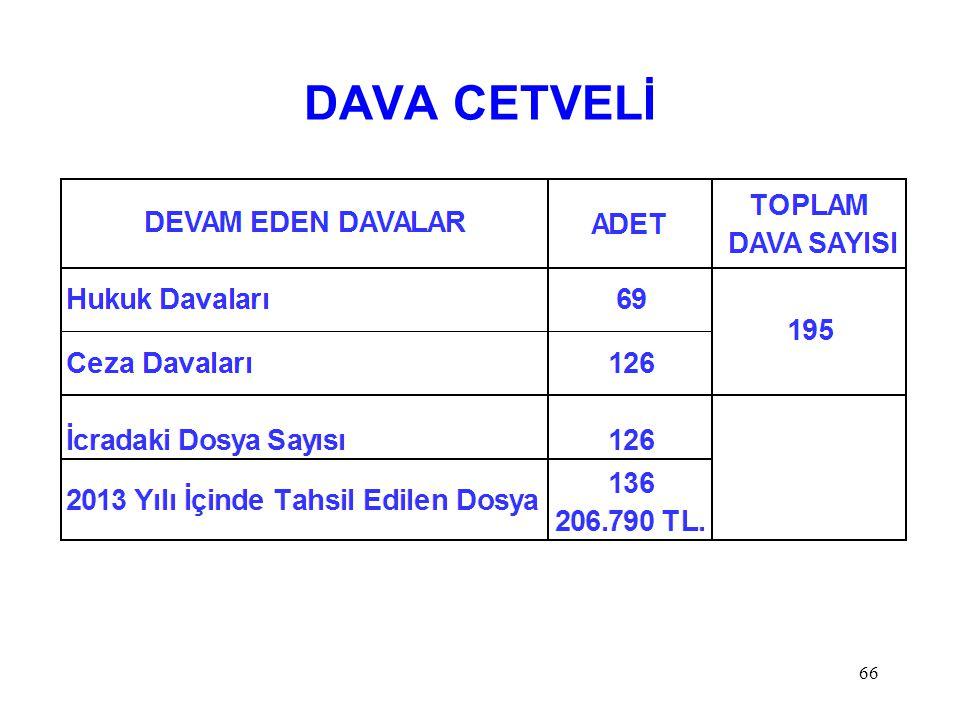 DAVA CETVELİ 66