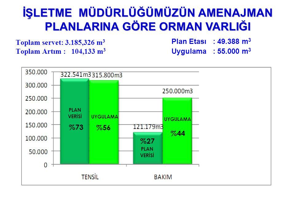 Toplam servet: 3.185,326 m 3 Toplam Artım : 104,133 m 3 İŞLETME MÜDÜRLÜĞÜMÜZÜN AMENAJMAN PLANLARINA GÖRE ORMAN VARLIĞI %56 %44 PLAN VERİSİ PLAN VERİSİ UYGULAMA %73 %27 Plan Etası : 49.388 m 3 Uygulama : 55.000 m 3