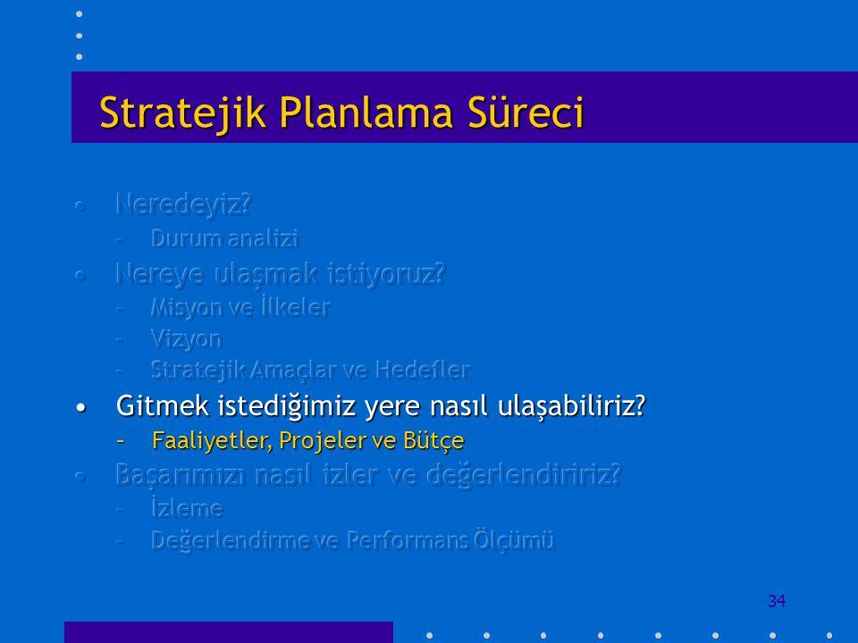 34 Stratejik Planlama Süreci