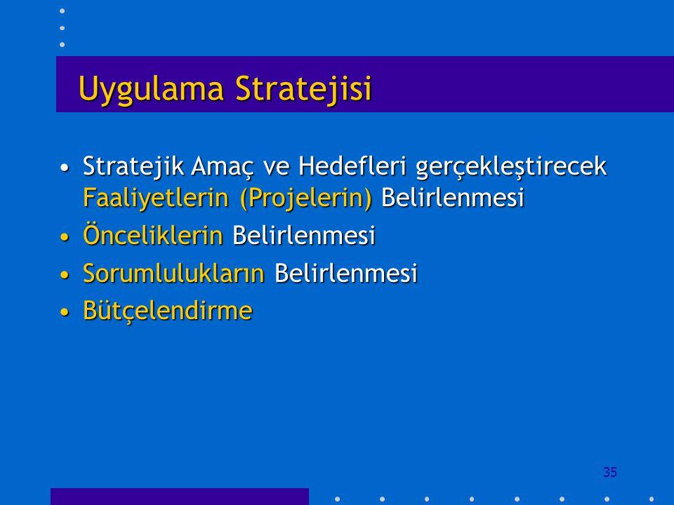 35 Uygulama Stratejisi Stratejik Amaç ve Hedefleri gerçekleştirecek Faaliyetlerin (Projelerin) BelirlenmesiStratejik Amaç ve Hedefleri gerçekleştirece